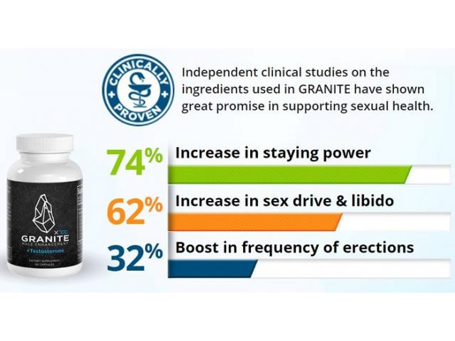 Granite Male Enhancement Reviews